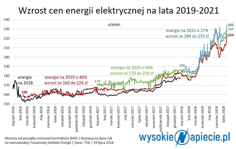 wzrost cen pradu w polsce 2018
